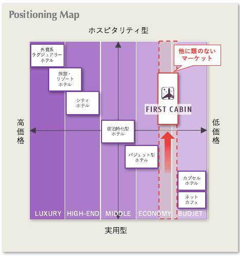 Positioning Map